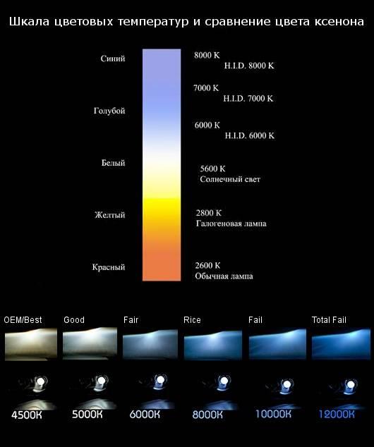 Нормы освещенности в жилых домах