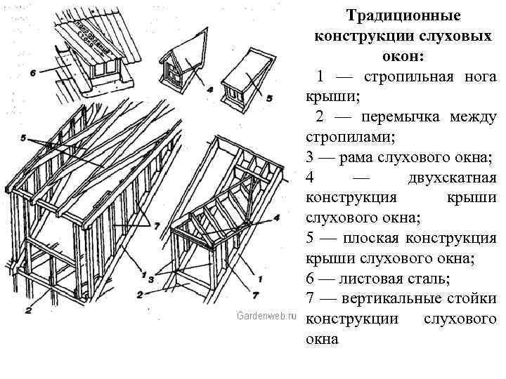 Слуховые окна на крыше – устройство  и назначение
