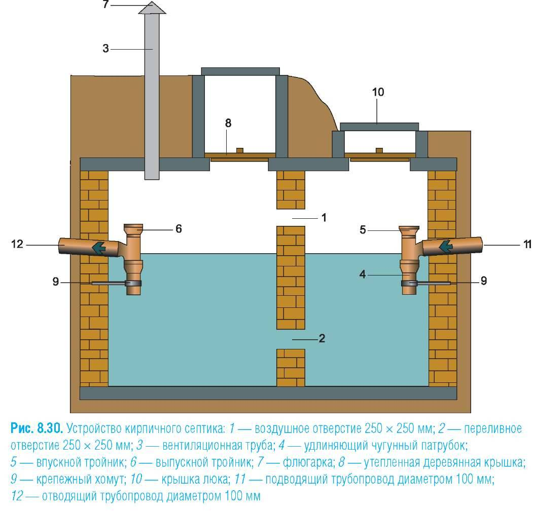 Расчет выгребной ямы: объем, глубина, диаметр