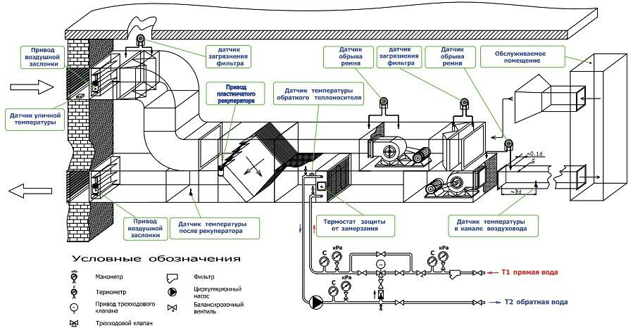 Особенности проектирования аварийного воздухообмена