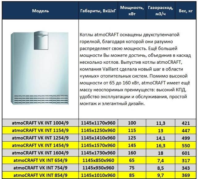 Газовые котлы вайлант технические характеристики и отзывы