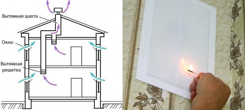 Вентиляция в квартире: как правильно сделать и проверить систему в помещении с пластиковыми окнами своими руками?