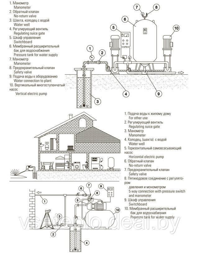 Расширительный бак для водоснабжения: устройство, функции, подключение