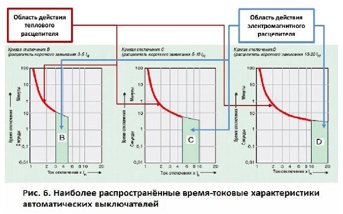 Сфера применения 3-х полюсных автоматических выключателей
