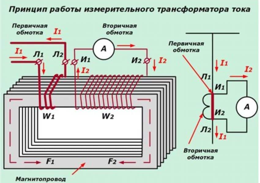 Устройство, назначение и принцип работы трансформаторов тока
