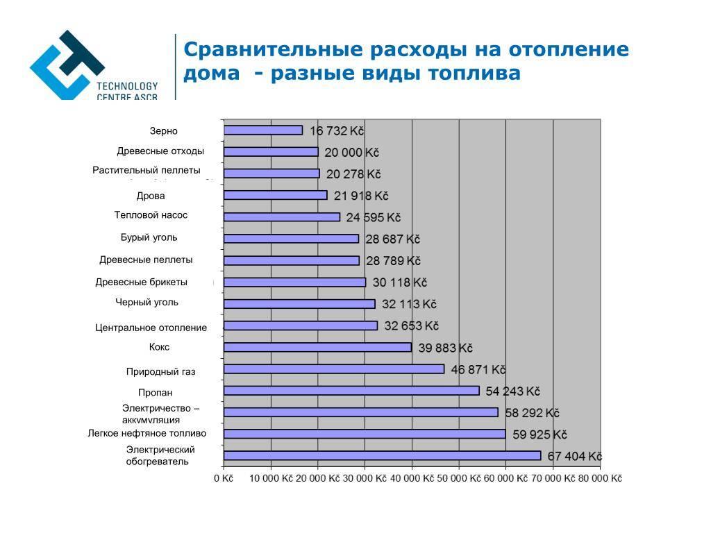 Расчет затрат на отопление частного дома.