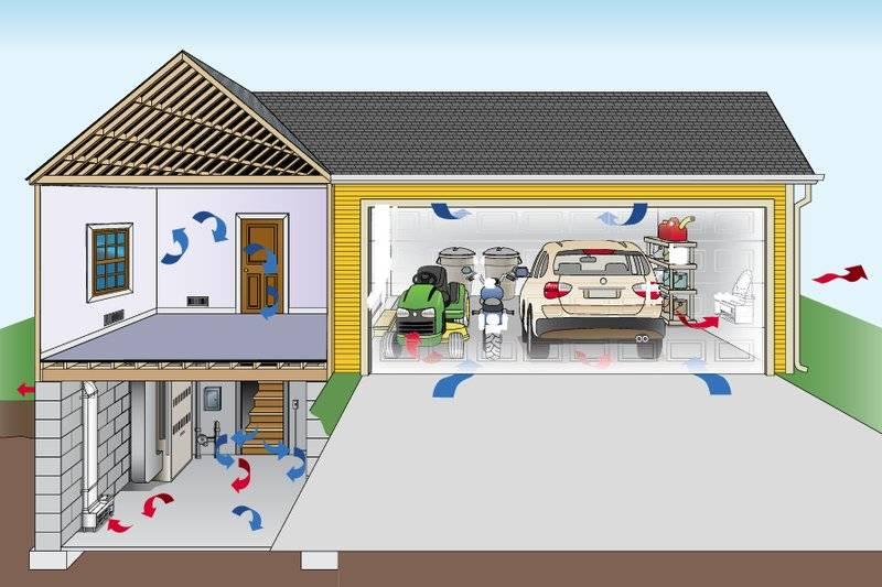 Делаем вентиляцию в гараже своими руками: виды систем — естественная и принудительная, схема и фото