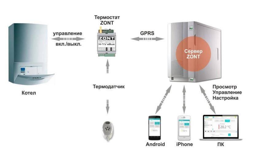 Gsm управление котлом отопления: преимущества контроллеров