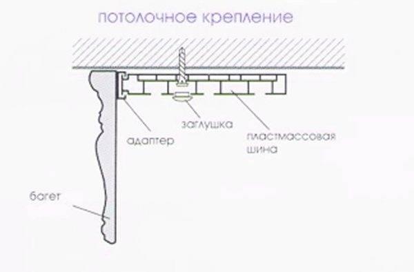 Характеристика карнизов. как их крепить на потолок из гипсокартона, бетона и дерева?