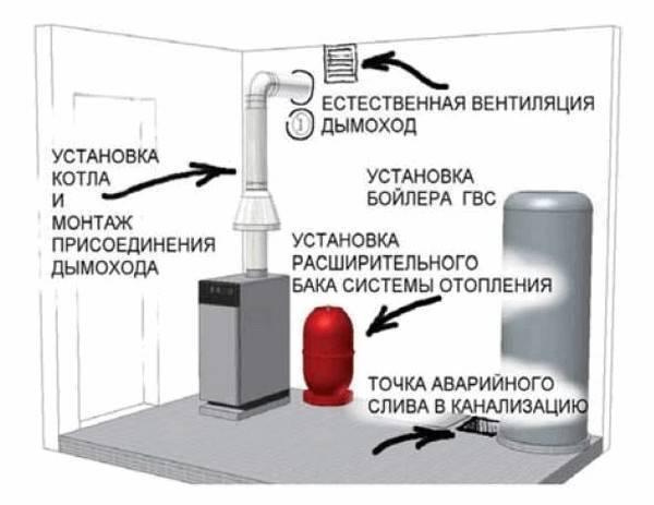 Все о вентиляции газового котла в частном доме
