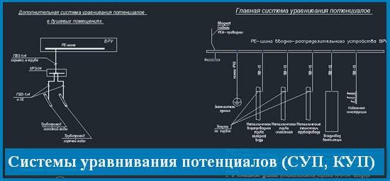 Система уравнивания потенциалов: назначение, требования, схема