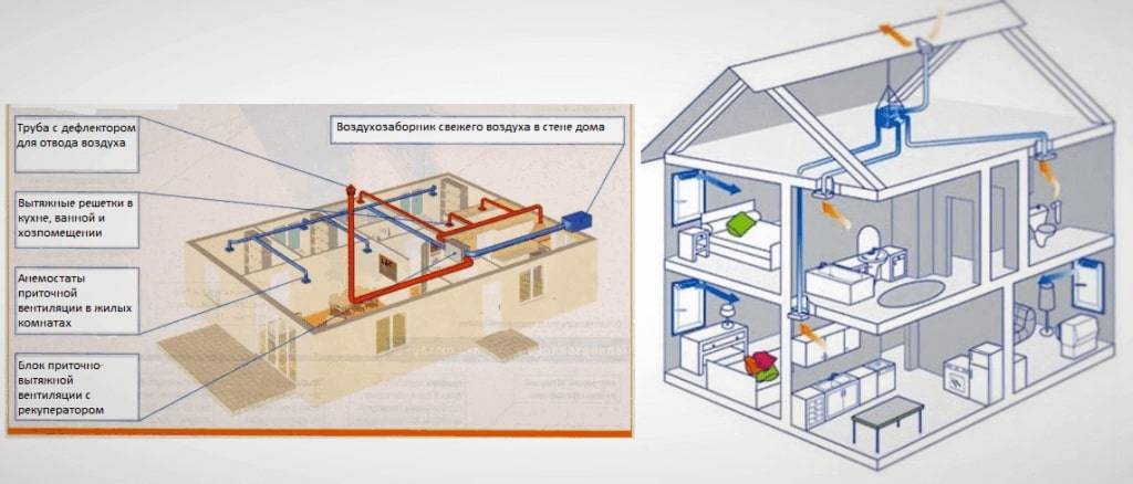 Устройство вентиляции в каркасном доме: поэтапная инструкция