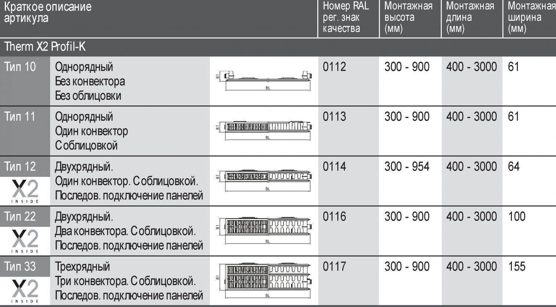 Технические характеристики радиаторов отопления керми, их разновидности и достоинства   все о бензопилах