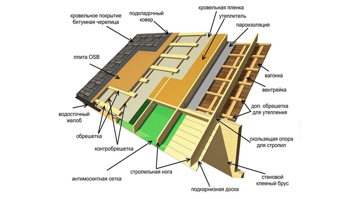 Устройство кровли из профнастила: инструкция по монтажу покрытия на крышу своими руками (нахлест, укладка и т.д)