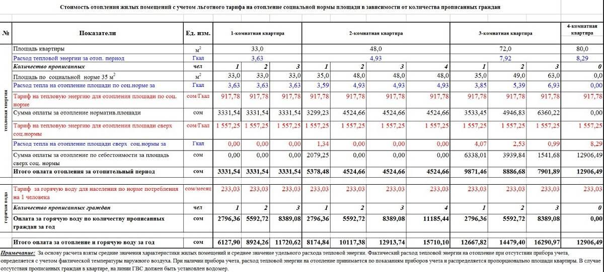 Расходы на отопление дома. чем выгоднее отапливаться?
