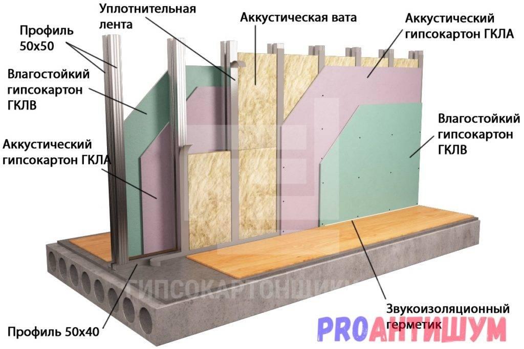 Шумоизоляция стен в квартиире: современные материалы