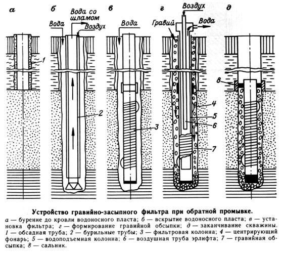 Вода из скважины пахнет железом – что делать, нужно ли её очищать