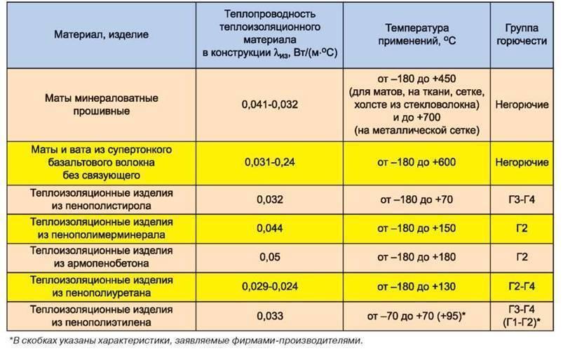 Утеплитель изовер – технические характеристики