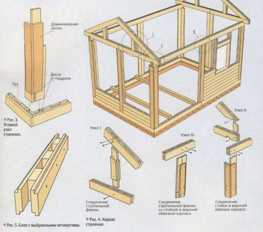 Как сделать обвязку каркасного дома: требования к обвязке