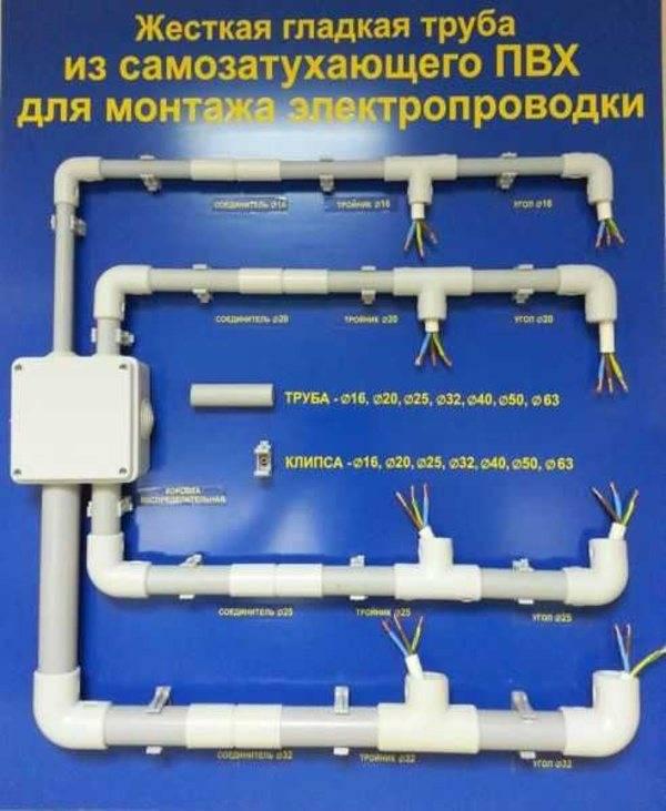 Труба для электропроводки: гладкие пнд, пластиковые, гофрированные трубы для проводки электрики, кабеля