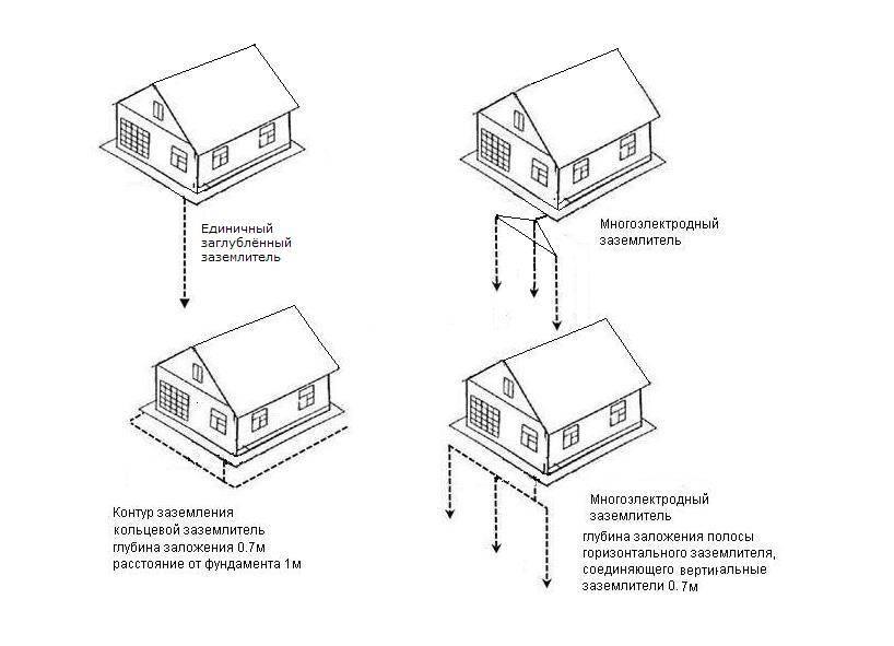 Защитное заземление частного дома своими руками по схеме подходящего контура