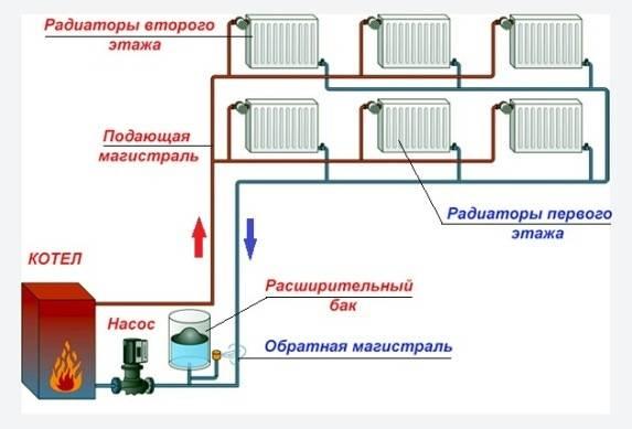Центральное отопление в частном доме: как провести монтаж, документы для подключения к системе, договор с компанией