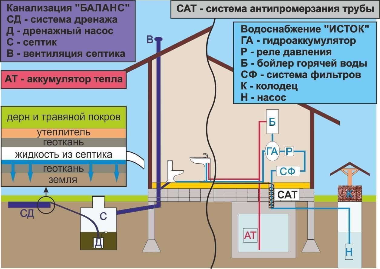 Схема и разводка канализации в частном доме