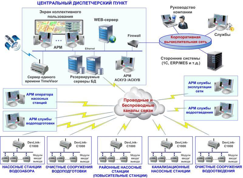 Автоматизация систем водоснабжения: требования, комплектация и схемы