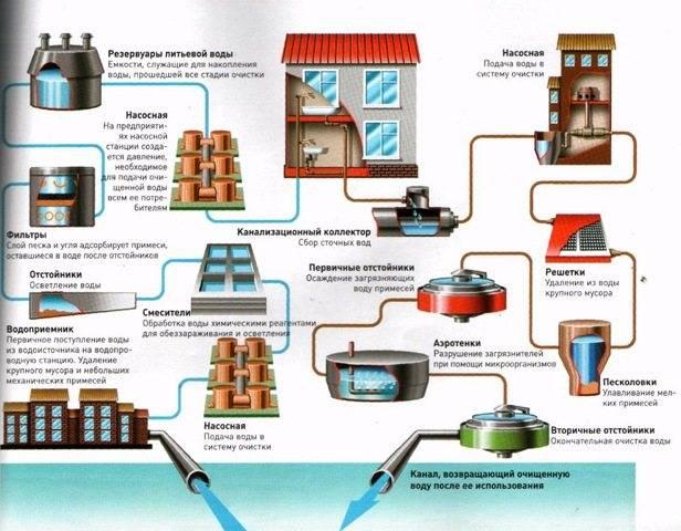 Система водоснабжения и канализации в частном доме: водопровод и стоки