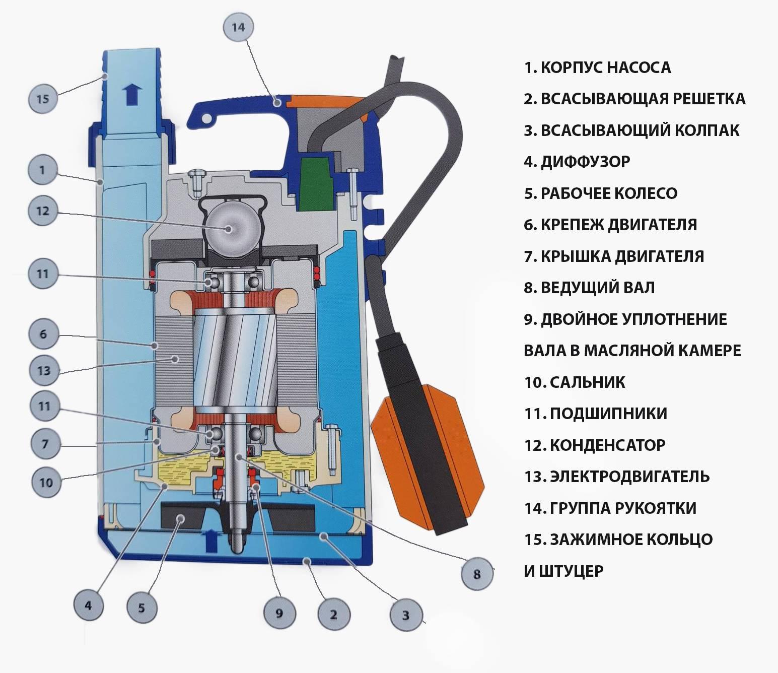 Дренажный насос — устройство, принцип работы и ремонт