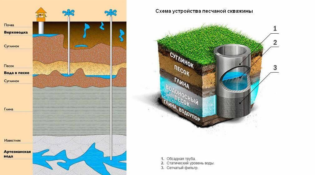 Как узнать глубину залегания воды для скважины