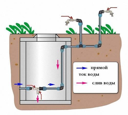 Как подвести воду к дому из скважины или колодца: проводим воду сами