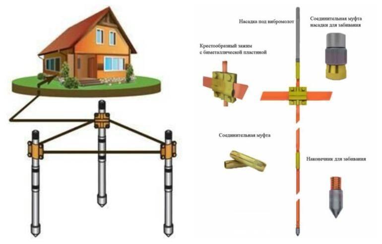 Электрический триммер для травы – какой выбрать в 2020-2021 году? рейтинг лучших моделей