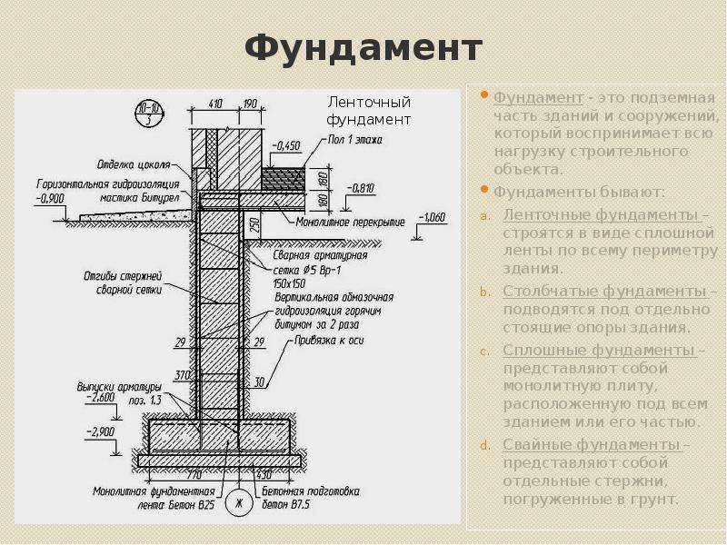 Ленточный фундамент своими руками: этапы работ и пошаговая инструкция