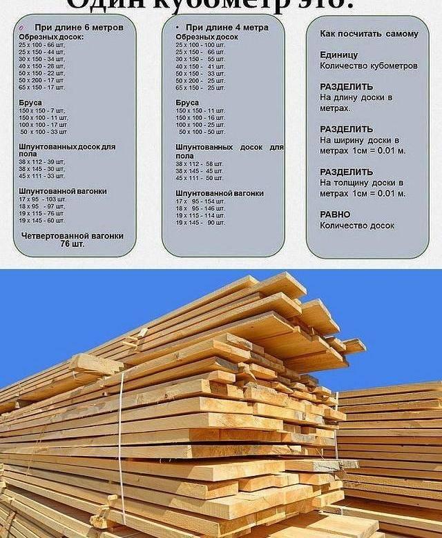 Обработка древесины антисептиком – способы биозащиты и ее стоимость.