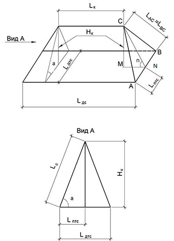 Онлайн калькулятор расчета крыши с чертежами - программа расчета кровли, в т.ч. двускатной и вальмовой | stroyka.expert
