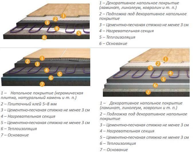 Теплый пол «теплолюкс»: инструкция по эксплуатации, модели с регулятором электрического мобильного пола, настил под ковер, отзывы