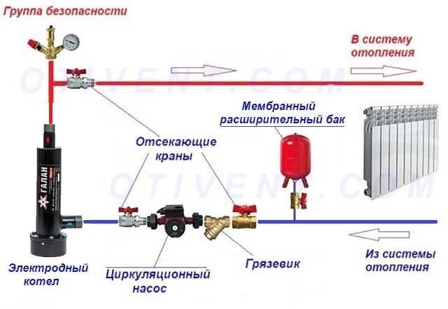 Схема подключения электрического котла отопления: полезные нюансы
