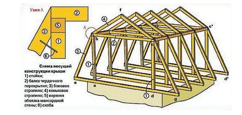 Варианты конструкции мансардной крыш – устройство своими руками