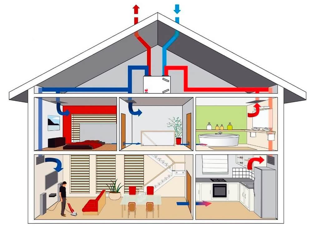 Воздушное отопление загородного дома – плюсы и минусы
