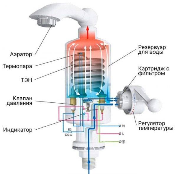 Лучший проточный электрический и газовый водонагреватель: рейтинг хороших моделей с характеристиками и ценами