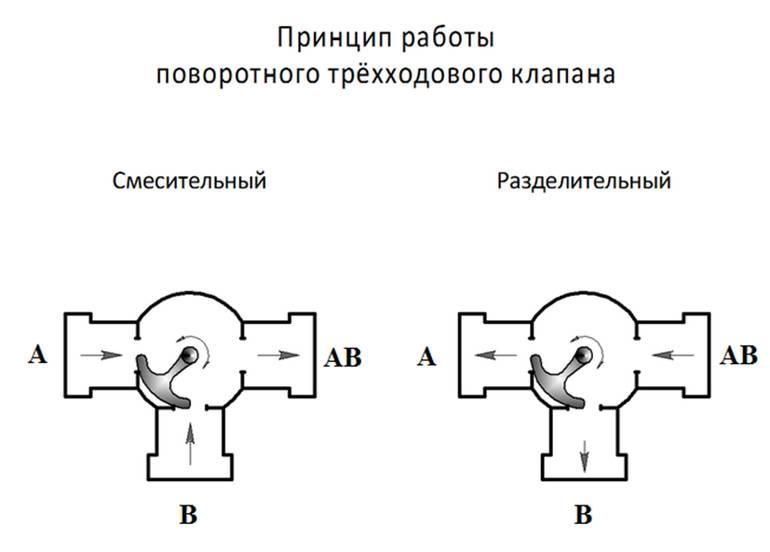 Трехходовые клапаны в системе отопления: принцип действия и схемы установки