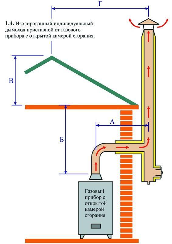 Требования к дымоходам газовых котлов: нормы, которые нужно знать