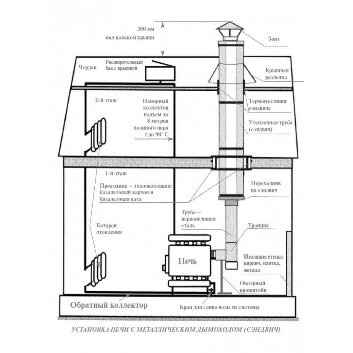 Печь булерьян: принцип работы, конструкция и популярные модели