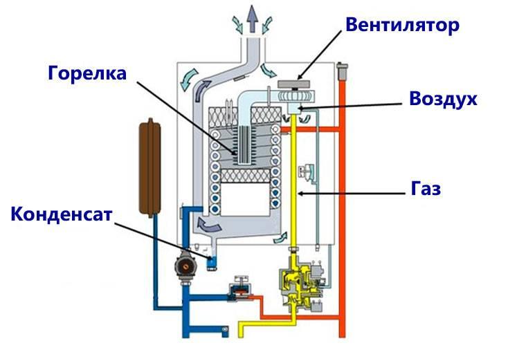 Турбированный или атмосферный газовый котел. какой лучше?