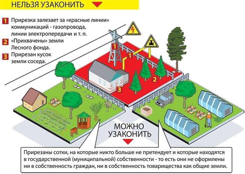 Как оформить землю в собственность под домом