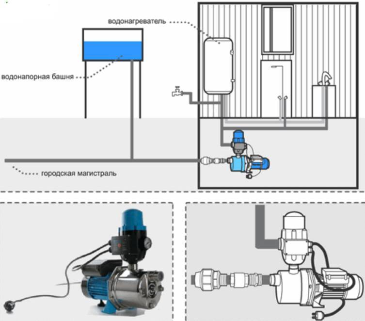 Как собрать и подключить насосную станцию для частного дома своими руками: схема и порядок выполнения работ