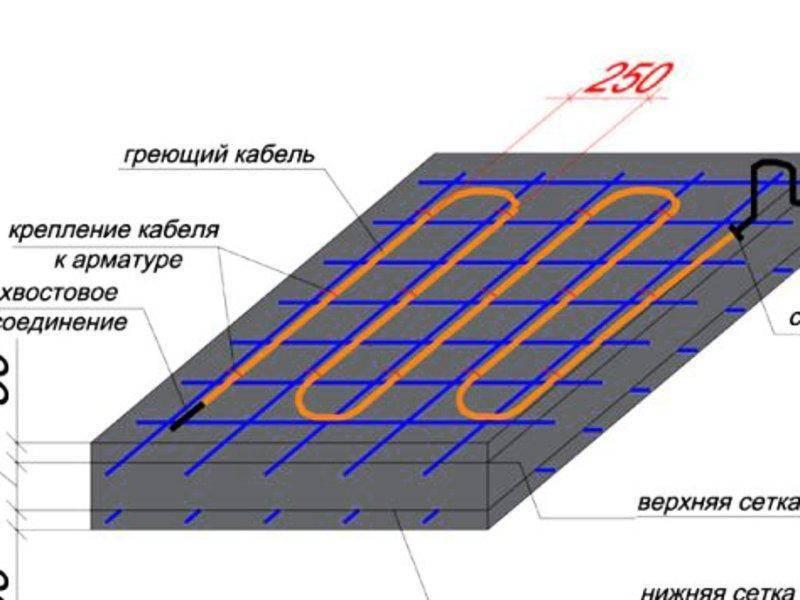 Кабель для прогрева бетона: ключевой элемент системы внутреннего отопления раствора