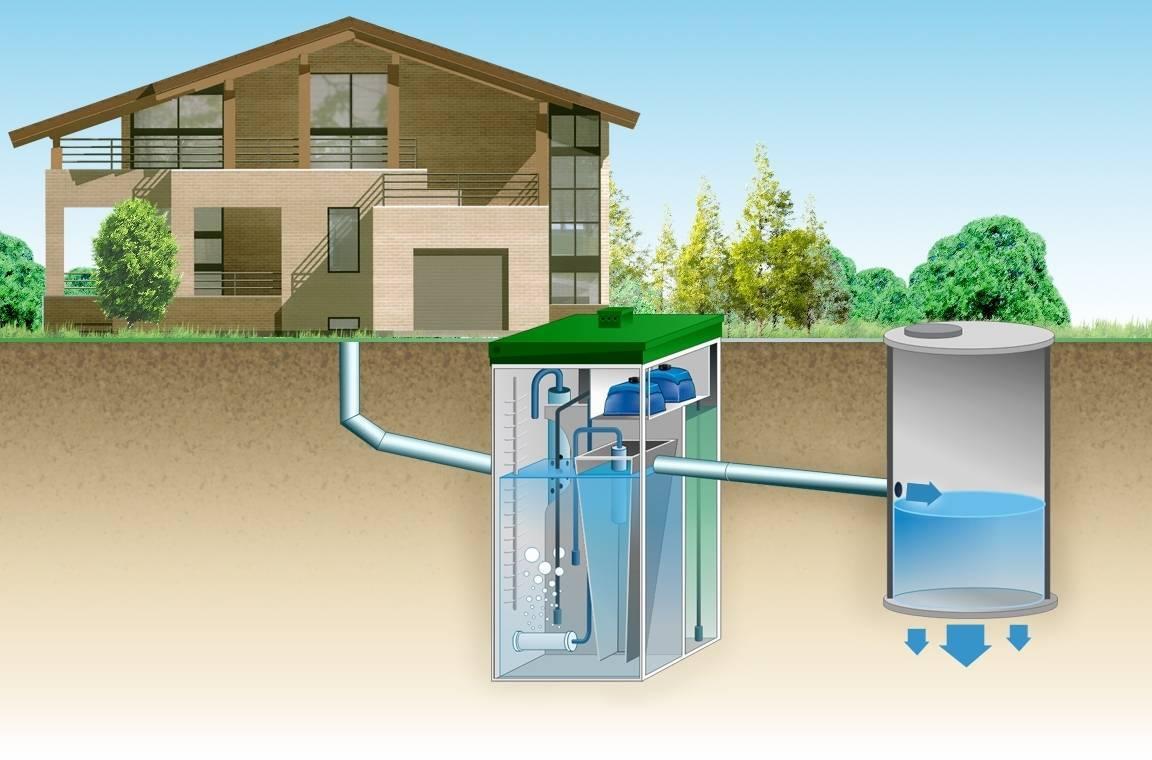 Автономная канализация для загородного дома: схема автономной системы, как работает, установка, принцип работы, обслуживание, как сделать правильно
