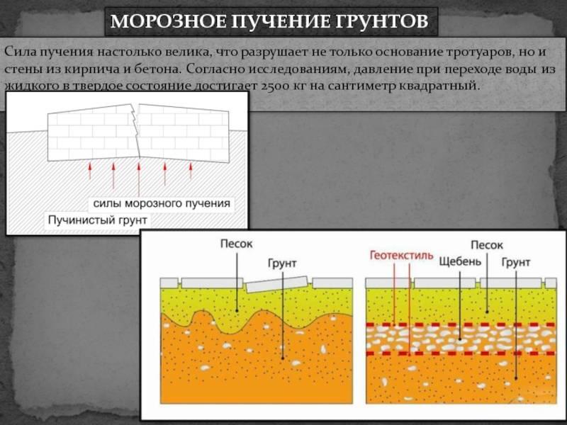 Особенности плитного фундамента возведенного на пучинистых грунтах